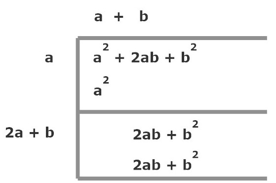 manual solution for square root