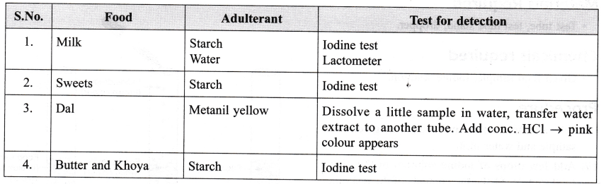 candid lab manual class 9 solutions
